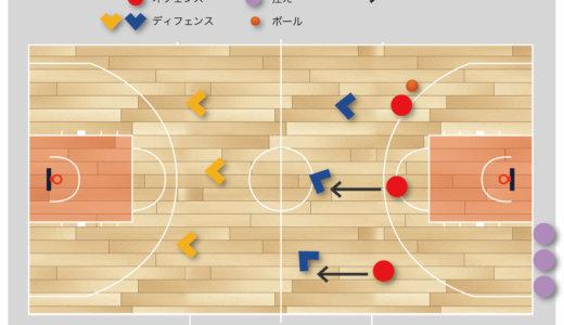 【スペイン バスケ】練習メニュー オールコート3対3(バックコートプレッシャー)