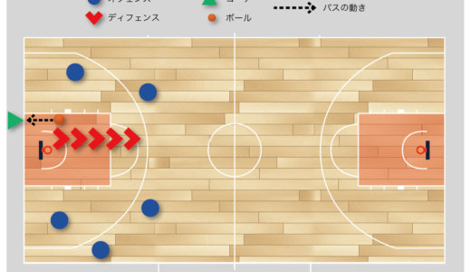 【バスケ 練習メニュー トランジション】オールコート5ON5(ハリーバック・ピックアップ)