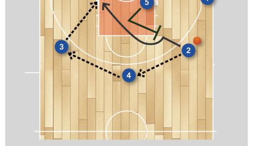 【バスケ 練習メニュー オフェンス】セットオフェンスの確認 4アウトポジション