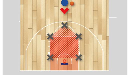【バスケ 練習メニュー ディフェンス】コンタクトをしてドライブを膨らませるスキル