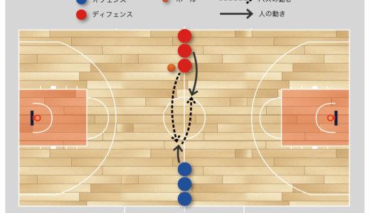【バスケ 練習メニュー トランジション】 コート状況を把握する オールコート3対3