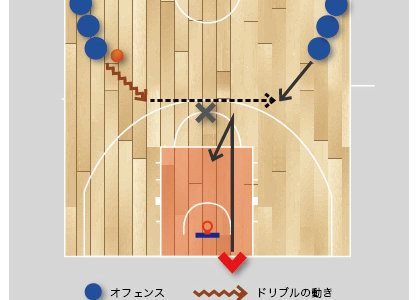【バスケ 練習メニュー 判断】 速攻をイメージした2対1