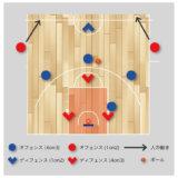 【バスケ 練習メニュー ゾーンオフェンス】 ギャップを攻める4on3→逆速攻2on1