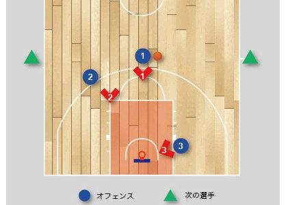 【バスケ 練習メニュー 速攻】 アウトレットパスからトランジション3対3