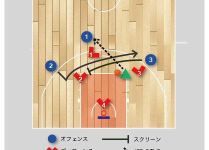 【バスケ 練習メニュー オフェンス】 ピック&ロールからサイドチェンジを使った3on4