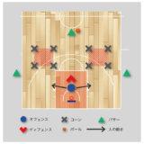 【バスケ 練習メニュー オフェンス】 オフボール1on1 〜パス&ランを意識〜